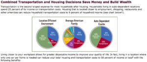 graphic via FHWA Livability Initiative